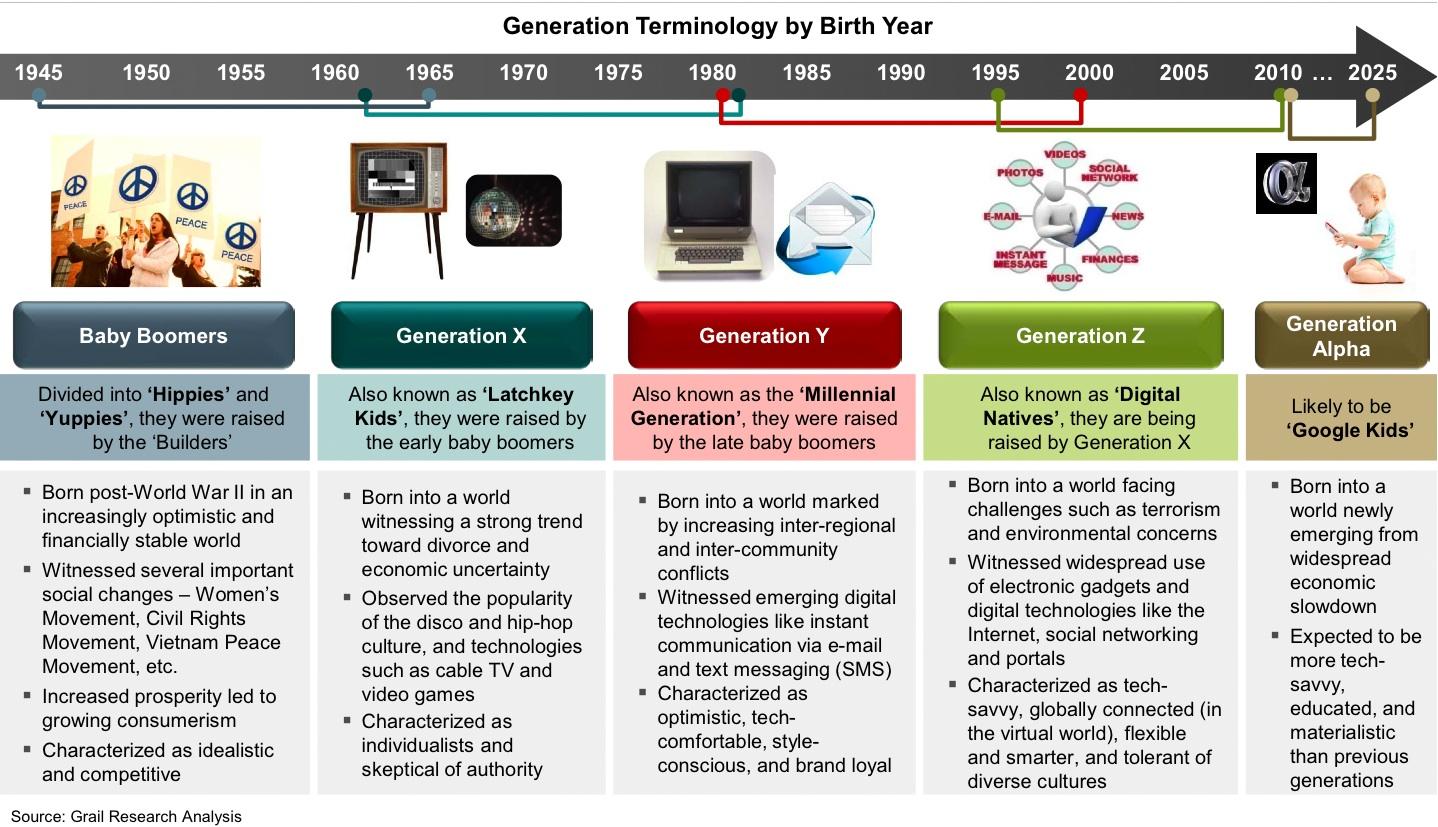 generation xyz definition
