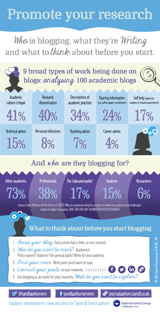 promote-your-research-infographic