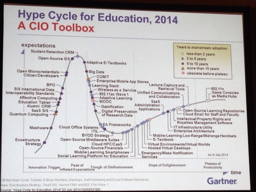 Hype Cycle 2014