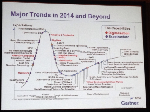 Hype cycle major trends 2014