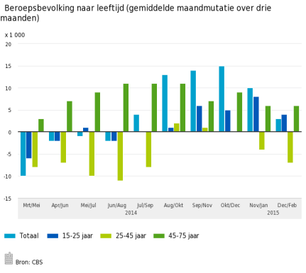 Beroepsbevolking-naar-leeftijd-gemiddelde-maandmutatie-over-drie-maanden-15-03-18