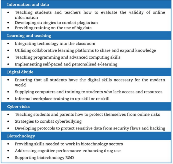 OECD technology