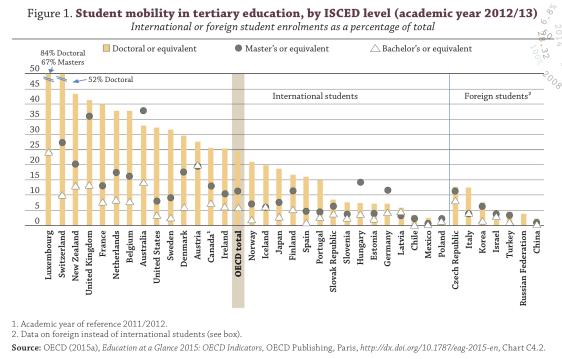 internationale mobiliteit