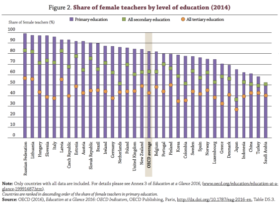 female-teachers-oeso
